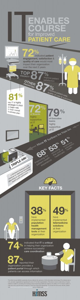 2015-HIMSS-Leadership-Survey-Infographic