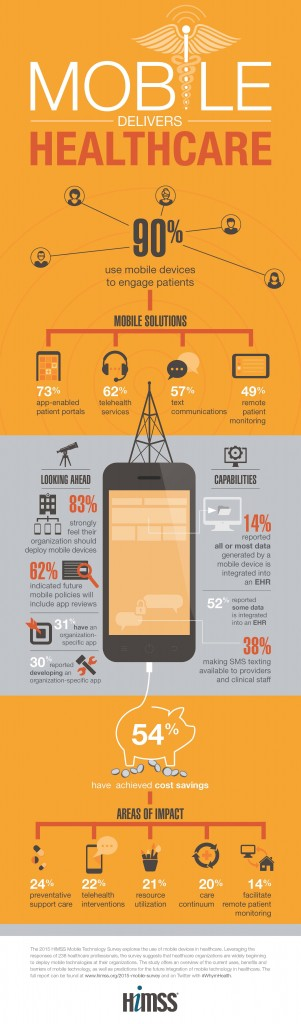 2015-Mobile-Technology-Survey-Infographic
